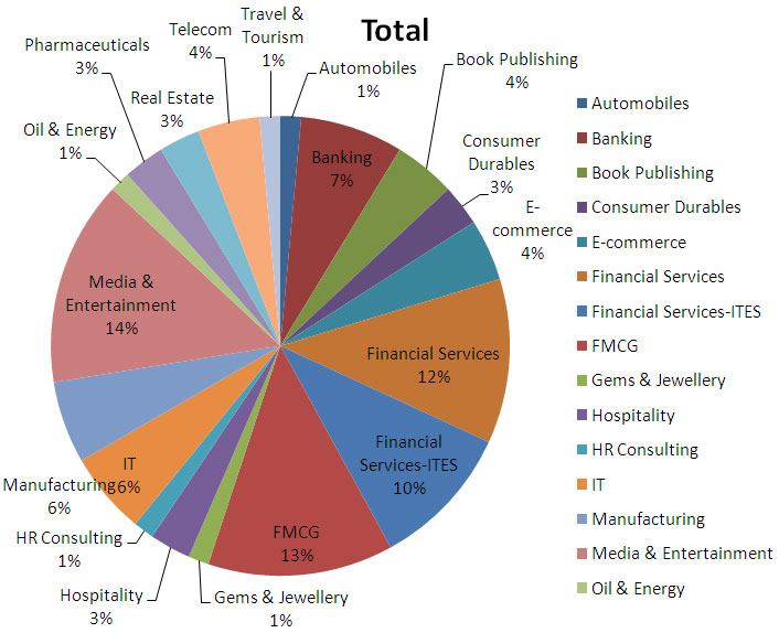 Industry-wise-placements-2012